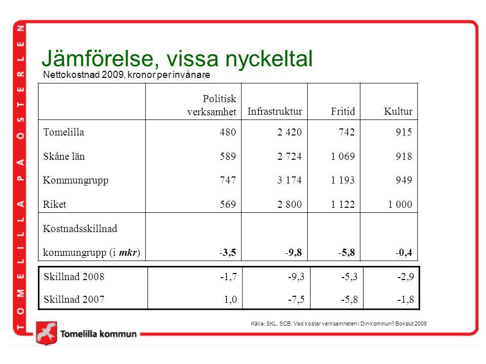 Jämförelse, vissa nyckeltal Politisk verksamhetInfrastrukturFritidKultur Tomelilla4802 420742915 Skåne län5892 7241 069918 Kommungrupp7473 1741 193949