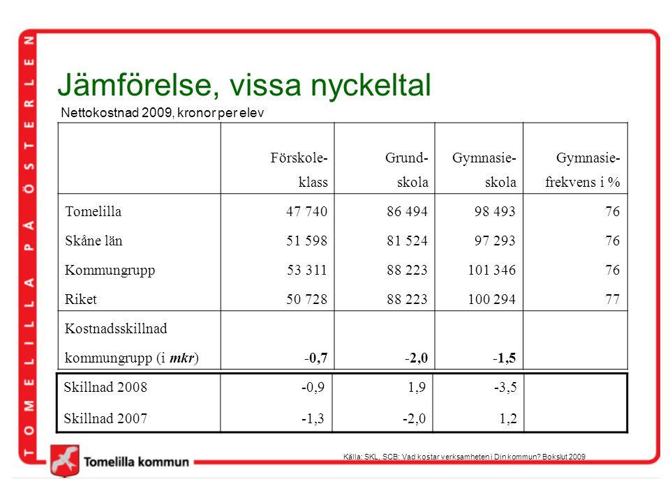Jämförelse, vissa nyckeltal Nettokostnad 2009, kronor per elev Källa: SKL, SCB: Vad kostar verksamheten i Din kommun? Bokslut 2009 Förskole-Grund-Gymn