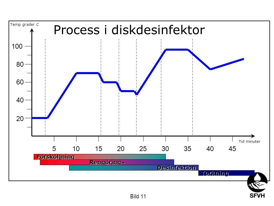SODA februari 2009 51015202530354045 20 40 60 80 100 Försköljning Rengöring - Desinfektion Torkning Process i diskdesinfektor Temp grader C Tid minute