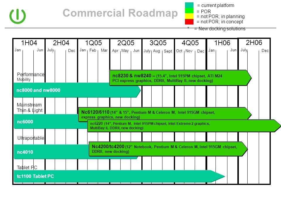 Commercial Roadmap = POR = not POR; in planning = not POR; in concept 1H064Q051H042H041Q052Q053Q05 July Dec Jan FebMar Jun 2H06 AprMayJun * = New docking solutions nc6000 nc4010 Nc4200/tc4200 (12 Notebook, Pentium M & Celeron M, Intel 915GM chipset, DDRII, new docking) nc8000 and nw8000 nc8230 & nw8240 – (15.4 , Intel 915PM chipset, ATI M24 PCI express graphics, DDRII, MultiBay II, new docking) Nc6120/6110 (14 & 15 , Pentium M & Celeron M, Intel 915GM chipset, express graphics, new docking) Jan Dec JulyAug Sept OctNov July Dec Jan Jun = current platform tc1100 Tablet PC Performance Mobility Ultraportable Tablet PC Mainstream Thin & Light nc6220 (14 , Pentium M, Intel 915PM chipset, Intel Extreme 2 graphics, MultiBay II, DDRII, new docking)