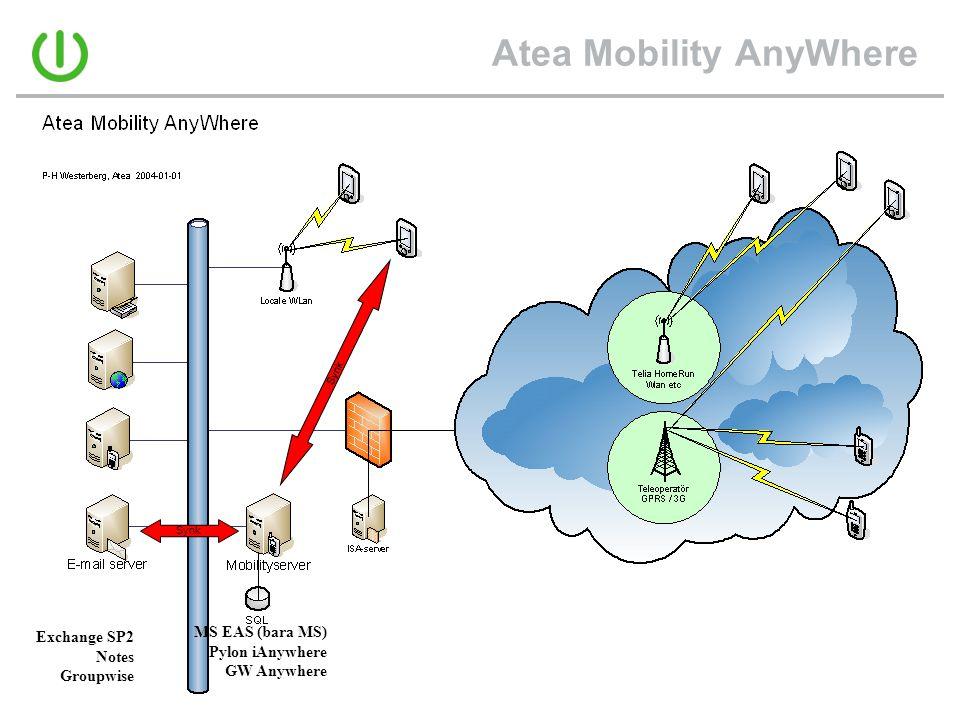Atea Mobility AnyWhere Synk MS EAS (bara MS) Pylon iAnywhere GW Anywhere Exchange SP2 Notes Groupwise