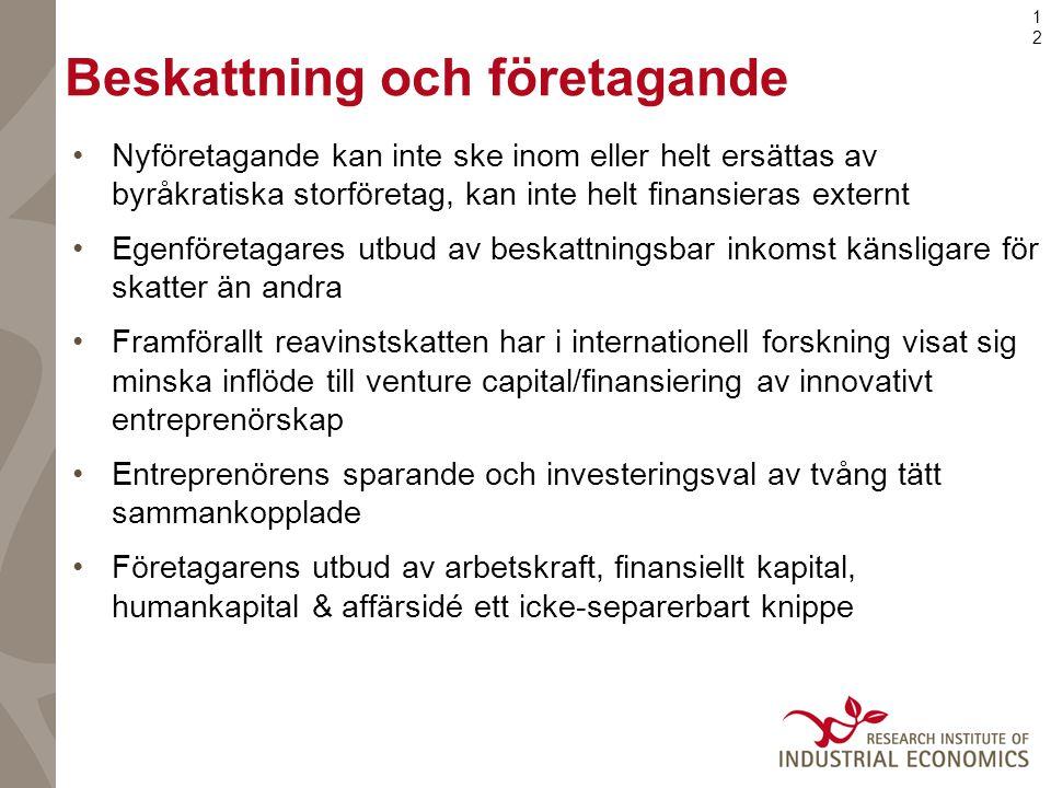 12 Beskattning och företagande •Nyföretagande kan inte ske inom eller helt ersättas av byråkratiska storföretag, kan inte helt finansieras externt •Egenföretagares utbud av beskattningsbar inkomst känsligare för skatter än andra •Framförallt reavinstskatten har i internationell forskning visat sig minska inflöde till venture capital/finansiering av innovativt entreprenörskap •Entreprenörens sparande och investeringsval av tvång tätt sammankopplade •Företagarens utbud av arbetskraft, finansiellt kapital, humankapital & affärsidé ett icke-separerbart knippe