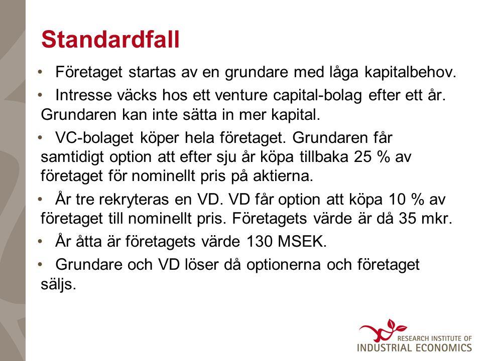 Standardfall •Företaget startas av en grundare med låga kapitalbehov.