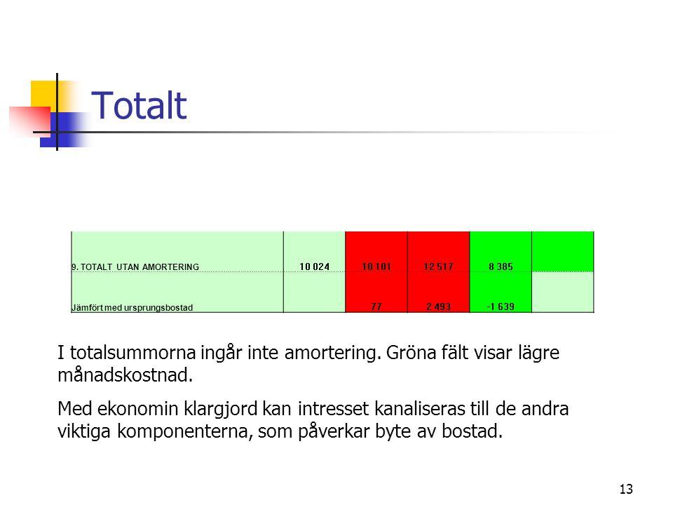 13 Totalt I totalsummorna ingår inte amortering. Gröna fält visar lägre månadskostnad. Med ekonomin klargjord kan intresset kanaliseras till de andra