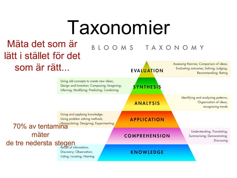Taxonomier 70% av tentamina mäter de tre nedersta stegen Mäta det som är lätt i stället för det som är rätt...