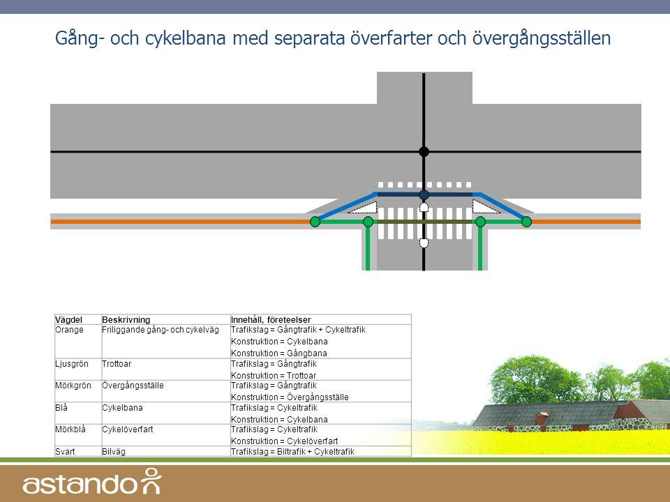 Gång- och cykelbana med separata överfarter och övergångsställen VägdelBeskrivningInnehåll, företeelser OrangeFriliggande gång- och cykelvägTrafikslag