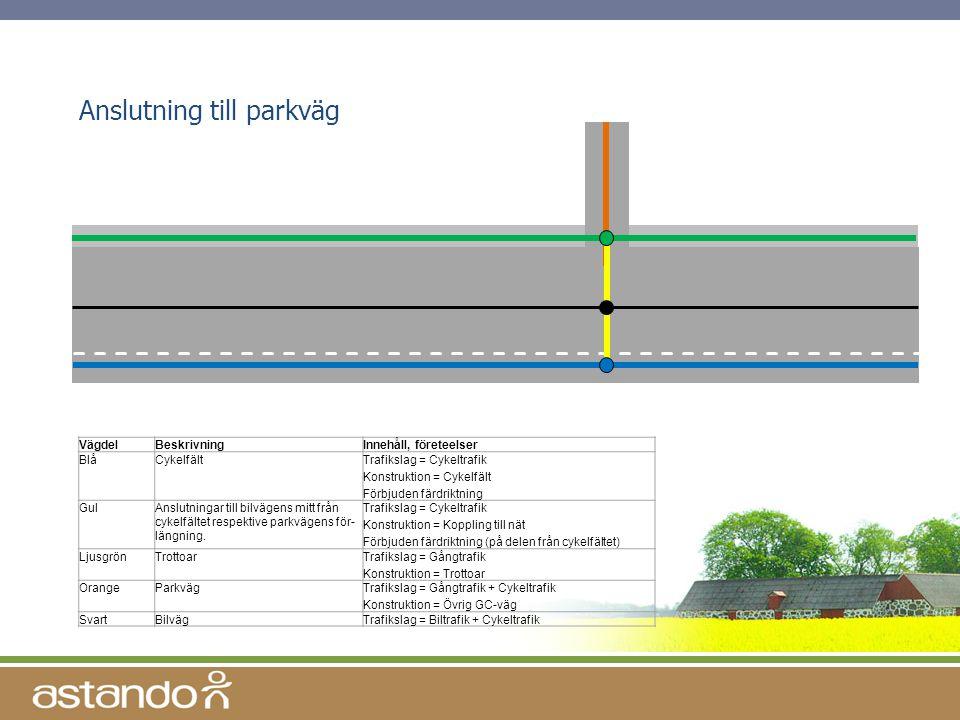 Anslutning till parkväg VägdelBeskrivningInnehåll, företeelser BlåCykelfältTrafikslag = Cykeltrafik Konstruktion = Cykelfält Förbjuden färdriktning Gu