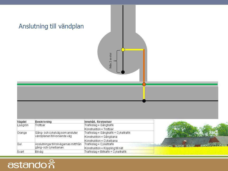 Anslutning till vändplan Min 2 meter VägdelBeskrivningInnehåll, företeelser LjusgrönTrottoarTrafikslag = Gångtrafik Konstruktion = Trottoar OrangeGång
