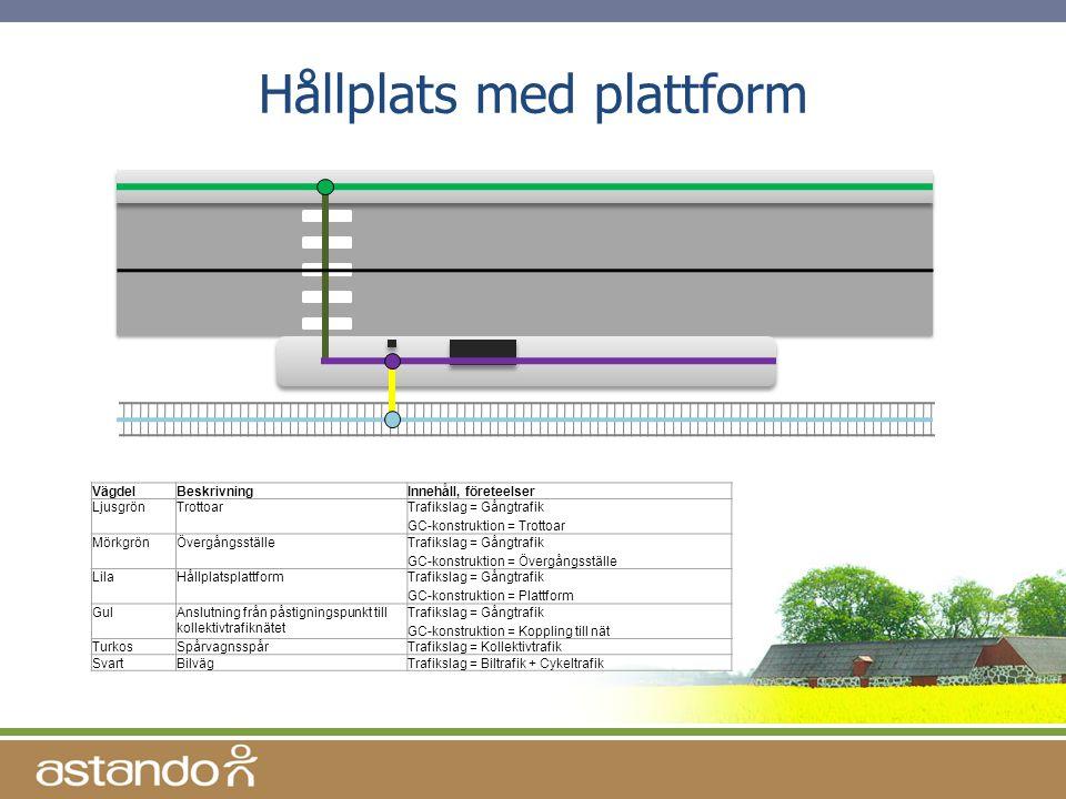 Hållplats med plattform VägdelBeskrivningInnehåll, företeelser LjusgrönTrottoarTrafikslag = Gångtrafik GC-konstruktion = Trottoar MörkgrönÖvergångsstä