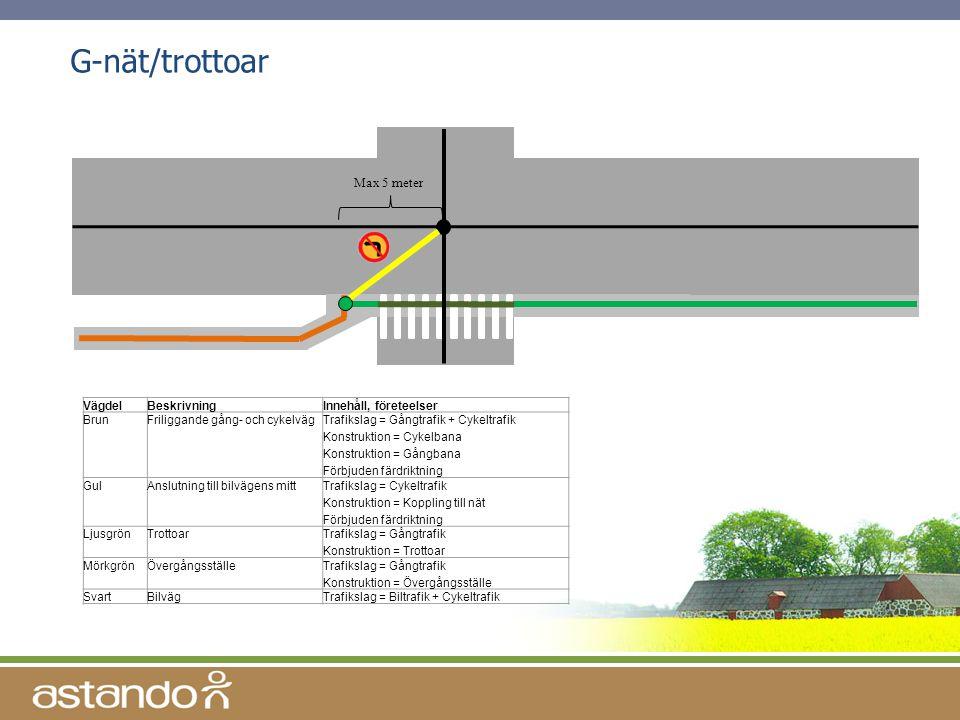 G-nät/trottoar Max 5 meter VägdelBeskrivningInnehåll, företeelser BrunFriliggande gång- och cykelvägTrafikslag = Gångtrafik + Cykeltrafik Konstruktion