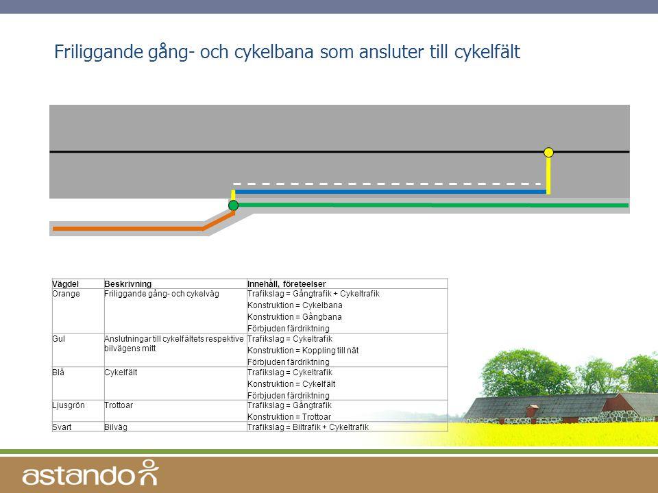 Friliggande gång- och cykelbana som ansluter till cykelfält VägdelBeskrivningInnehåll, företeelser OrangeFriliggande gång- och cykelvägTrafikslag = Gå