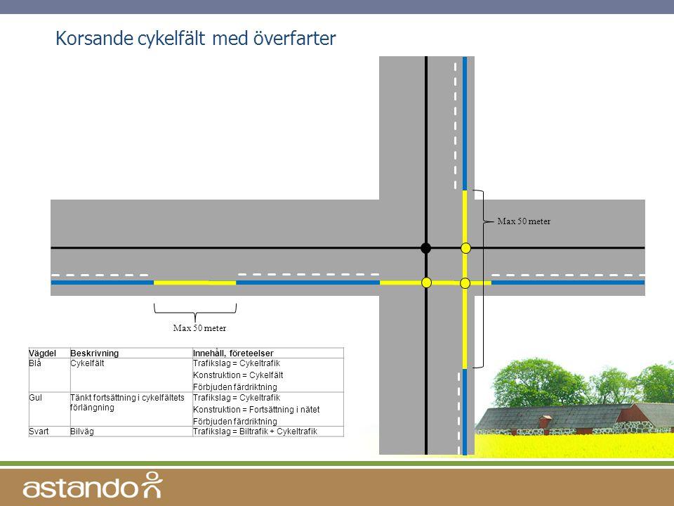 Korsande cykelfält med överfarter Max 50 meter VägdelBeskrivningInnehåll, företeelser BlåCykelfältTrafikslag = Cykeltrafik Konstruktion = Cykelfält Fö