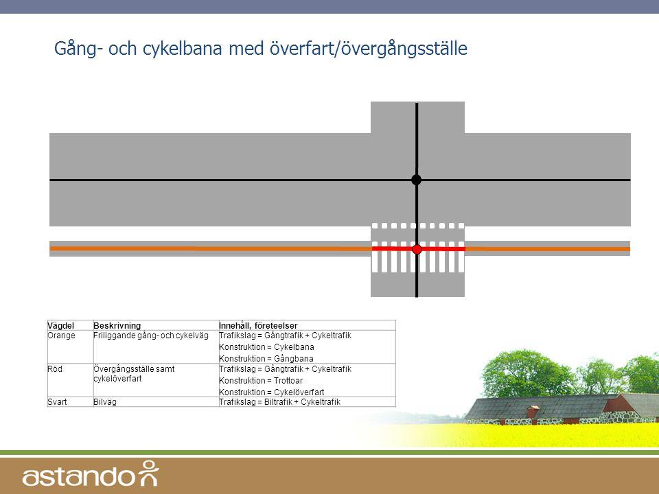 Gång- och cykelbana med överfart/övergångsställe VägdelBeskrivningInnehåll, företeelser OrangeFriliggande gång- och cykelvägTrafikslag = Gångtrafik +