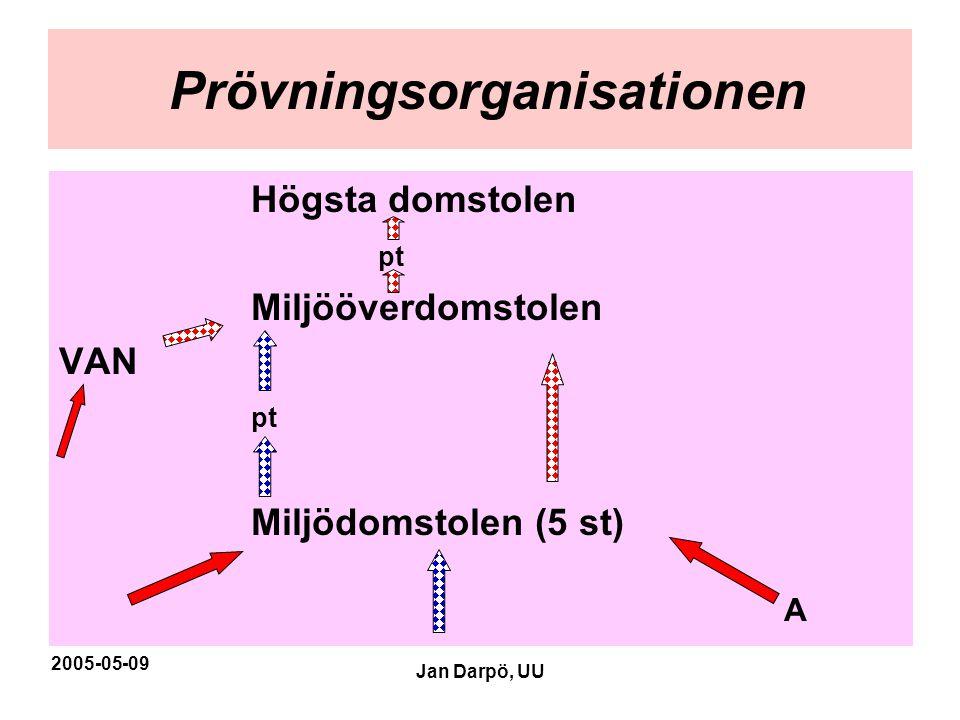 2005-05-09 Jan Darpö, UU Prövningsorganisationen Högsta domstolen pt Miljööverdomstolen VAN pt Miljödomstolen (5 st) A