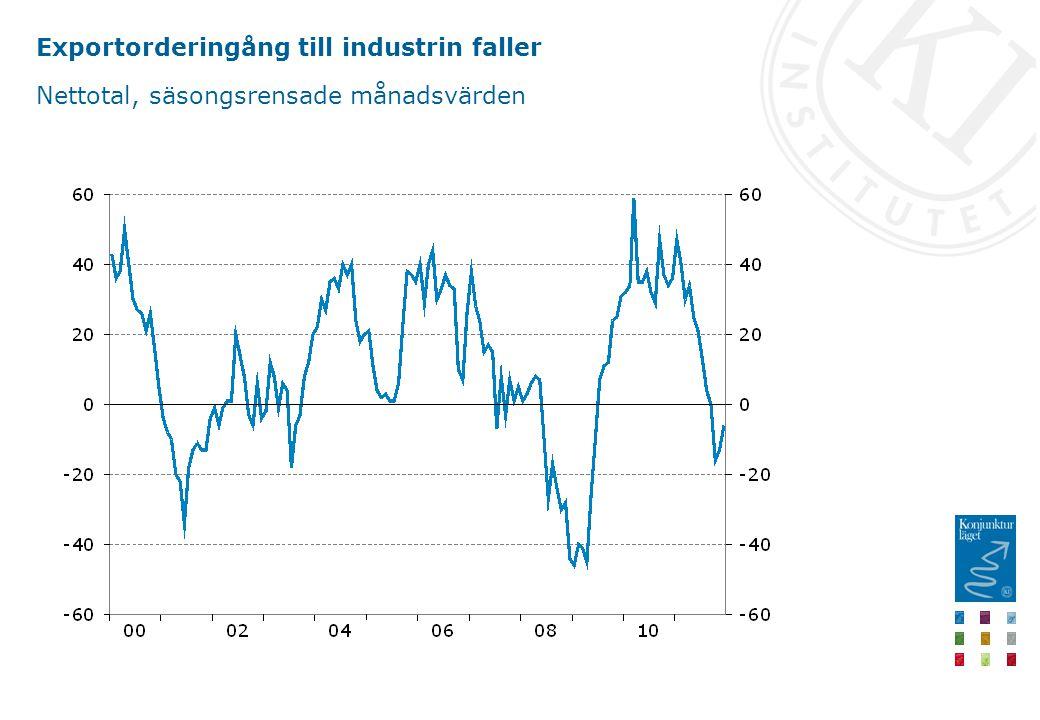 Exportorderingång till industrin faller Nettotal, säsongsrensade månadsvärden