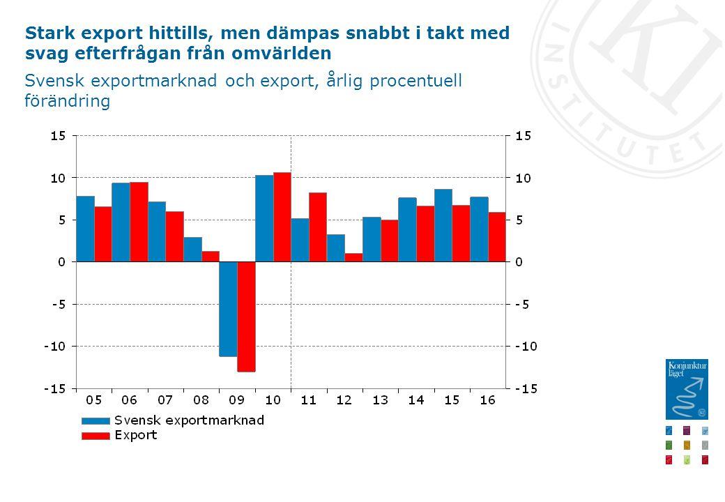 Stark export hittills, men dämpas snabbt i takt med svag efterfrågan från omvärlden Svensk exportmarknad och export, årlig procentuell förändring