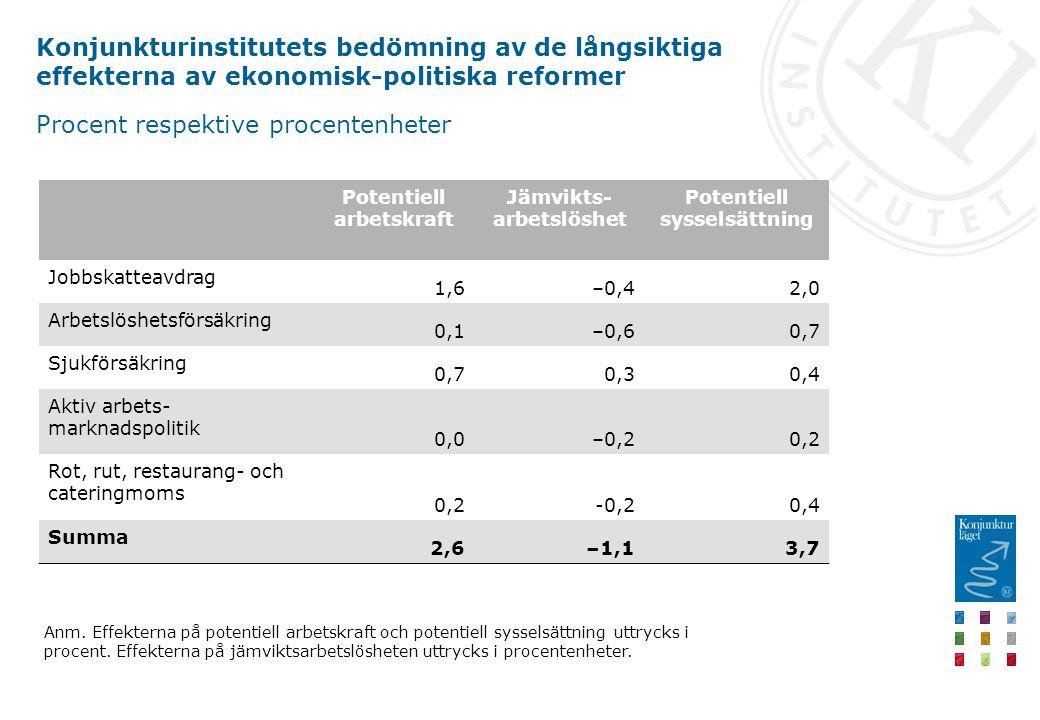 Konjunkturinstitutets bedömning av de långsiktiga effekterna av ekonomisk-politiska reformer Procent respektive procentenheter Potentiell arbetskraft Jämvikts- arbetslöshet Potentiell sysselsättning Jobbskatteavdrag 1,6–0,42,0 Arbetslöshetsförsäkring 0,1–0,60,7 Sjukförsäkring 0,70,30,4 Aktiv arbets- marknadspolitik 0,0–0,20,2 Rot, rut, restaurang- och cateringmoms 0,2-0,20,4 Summa 2,6–1,13,7 Anm.
