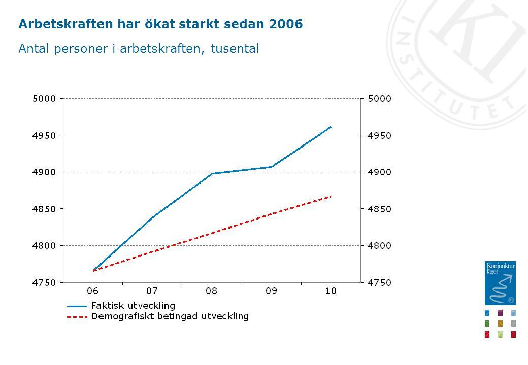 Arbetskraften har ökat starkt sedan 2006 Antal personer i arbetskraften, tusental