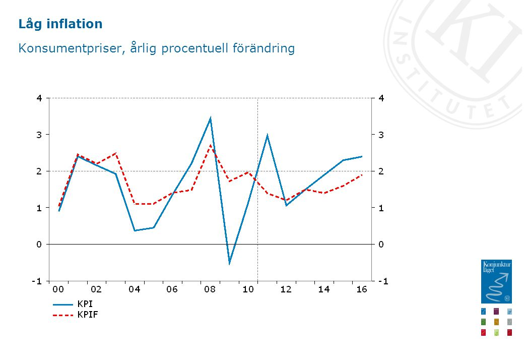 Låg inflation Konsumentpriser, årlig procentuell förändring