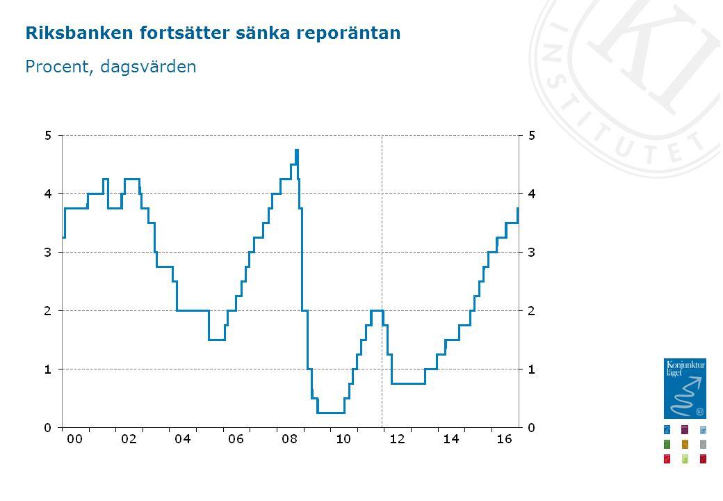 Riksbanken fortsätter sänka reporäntan Procent, dagsvärden