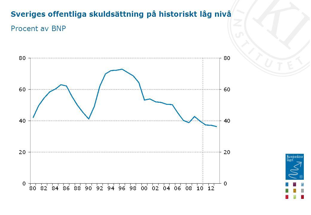 Sveriges offentliga skuldsättning på historiskt låg nivå Procent av BNP