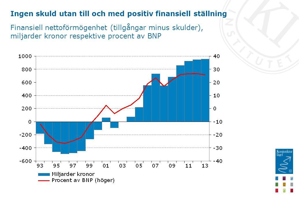Ingen skuld utan till och med positiv finansiell ställning Finansiell nettoförmögenhet (tillgångar minus skulder), miljarder kronor respektive procent av BNP