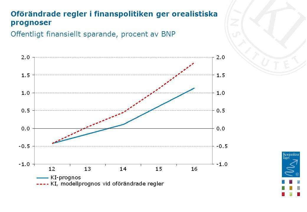 Oförändrade regler i finanspolitiken ger orealistiska prognoser Offentligt finansiellt sparande, procent av BNP
