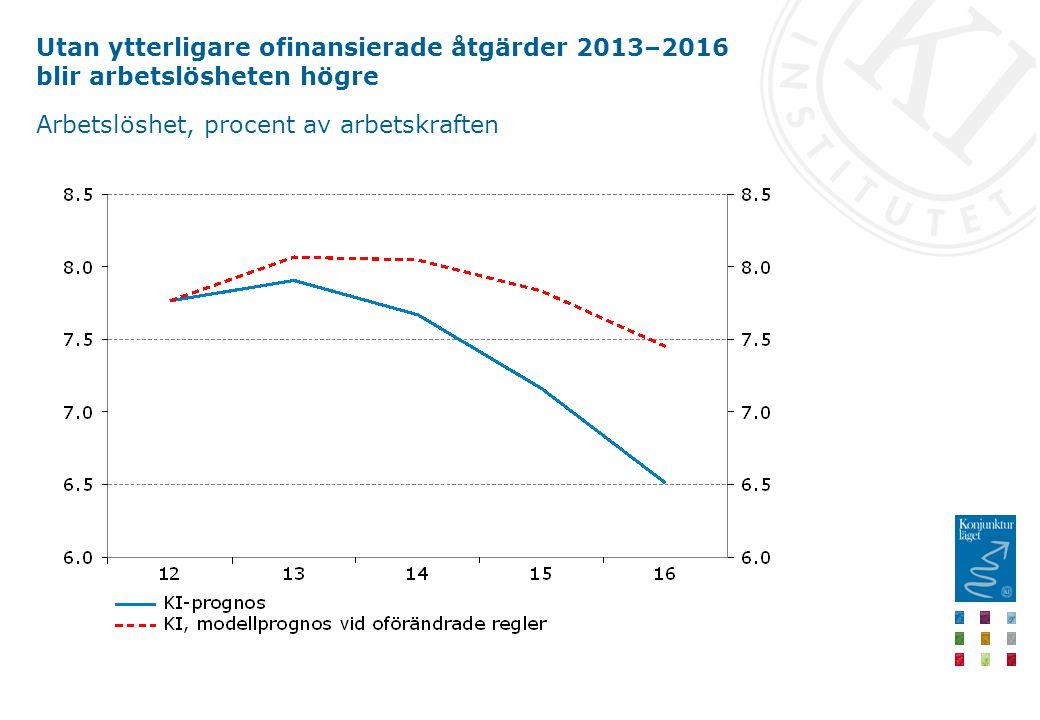 Utan ytterligare ofinansierade åtgärder 2013–2016 blir arbetslösheten högre Arbetslöshet, procent av arbetskraften