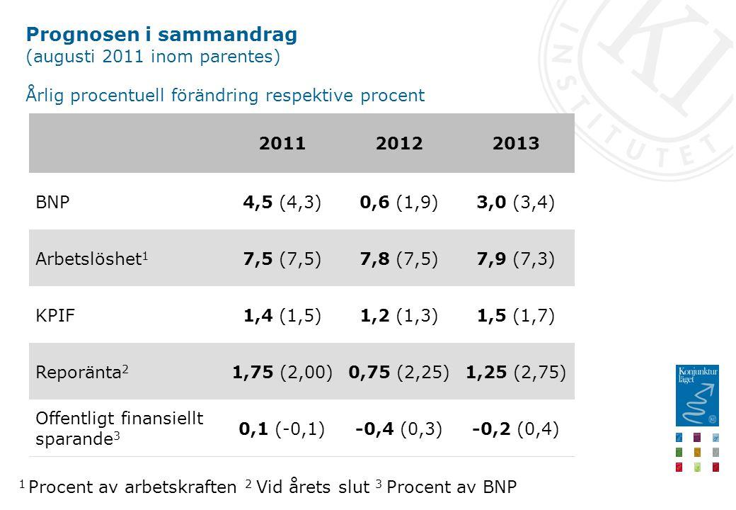 Prognosen i sammandrag (augusti 2011 inom parentes) Årlig procentuell förändring respektive procent -0,2 (0,4)-0,4 (0,3)0,1 (-0,1) Offentligt finansiellt sparande 3 1,25 (2,75)0,75 (2,25)1,75 (2,00)Reporänta 2 1,5 (1,7)1,2 (1,3)1,4 (1,5)KPIF 7,9 (7,3)7,8 (7,5)7,5 (7,5)Arbetslöshet 1 3,0 (3,4)0,6 (1,9)4,5 (4,3)BNP 201320122011 1 Procent av arbetskraften 2 Vid årets slut 3 Procent av BNP