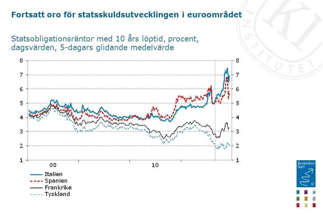 Fortsatt oro för statsskuldsutvecklingen i euroområdet Statsobligationsräntor med 10 års löptid, procent, dagsvärden, 5-dagars glidande medelvärde