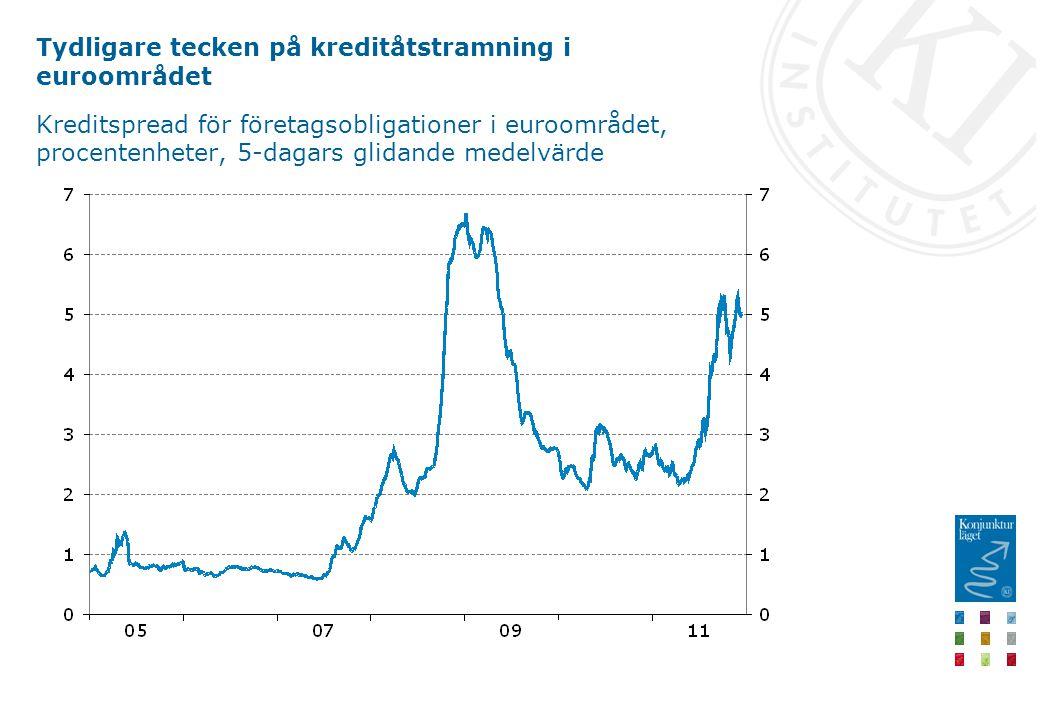 Tydligare tecken på kreditåtstramning i euroområdet Kreditspread för företagsobligationer i euroområdet, procentenheter, 5-dagars glidande medelvärde