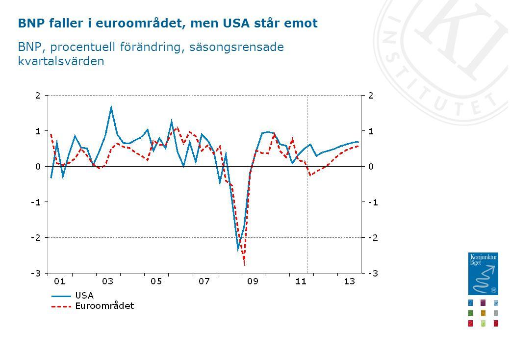 BNP faller i euroområdet, men USA står emot BNP, procentuell förändring, säsongsrensade kvartalsvärden
