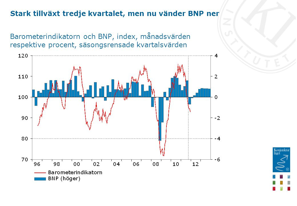Stark tillväxt tredje kvartalet, men nu vänder BNP ner Barometerindikatorn och BNP, index, månadsvärden respektive procent, säsongsrensade kvartalsvärden