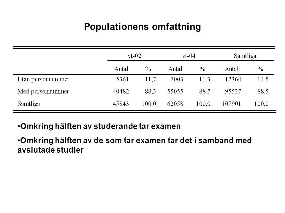 Populationens omfattning •Omkring hälften av studerande tar examen •Omkring hälften av de som tar examen tar det i samband med avslutade studier