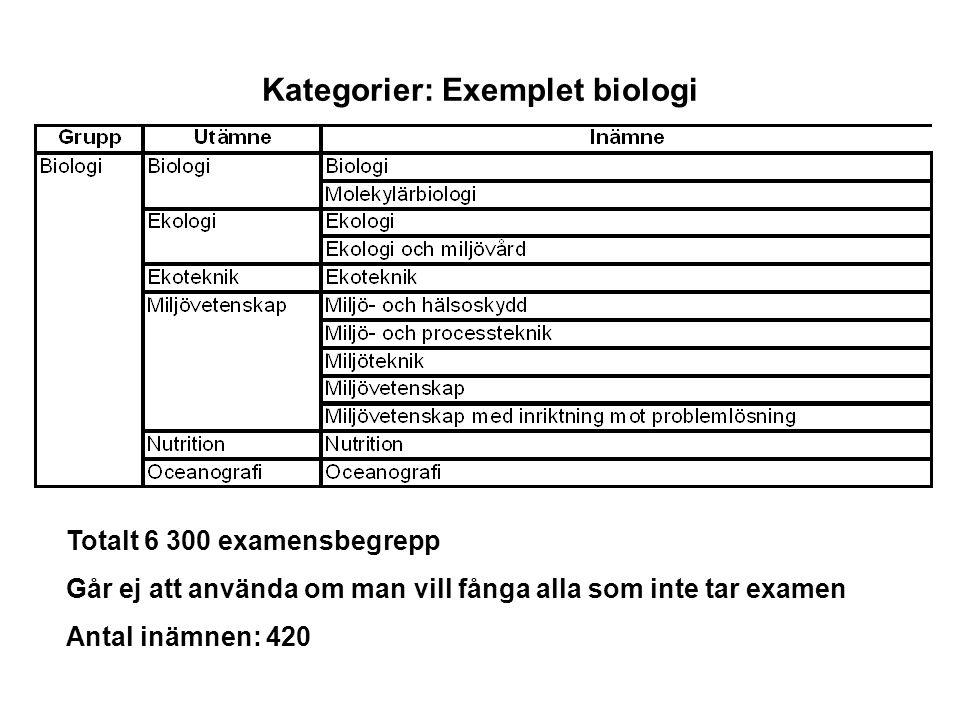 Kategorier: Exemplet biologi Totalt 6 300 examensbegrepp Går ej att använda om man vill fånga alla som inte tar examen Antal inämnen: 420