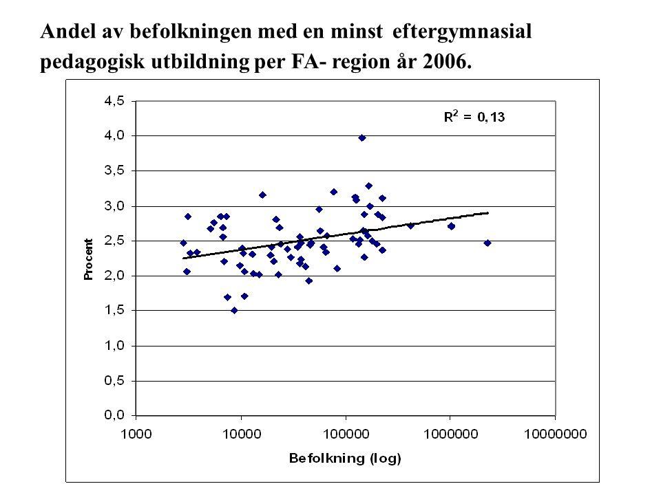 Andel av befolkningen med en minst eftergymnasial pedagogisk utbildning per FA- region år 2006.
