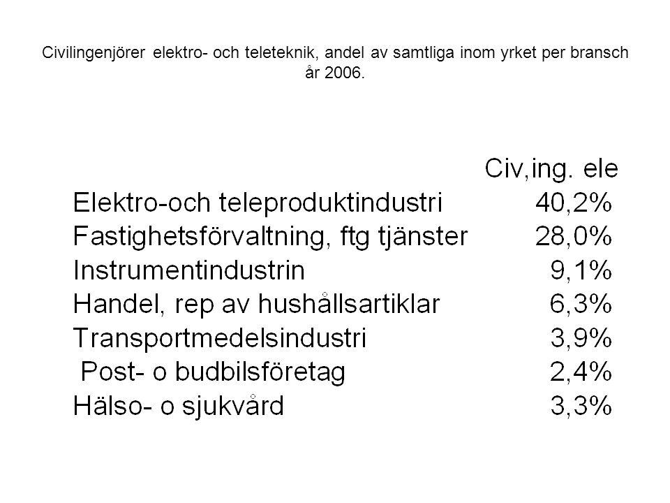 Civilingenjörer elektro- och teleteknik, andel av samtliga inom yrket per bransch år 2006.