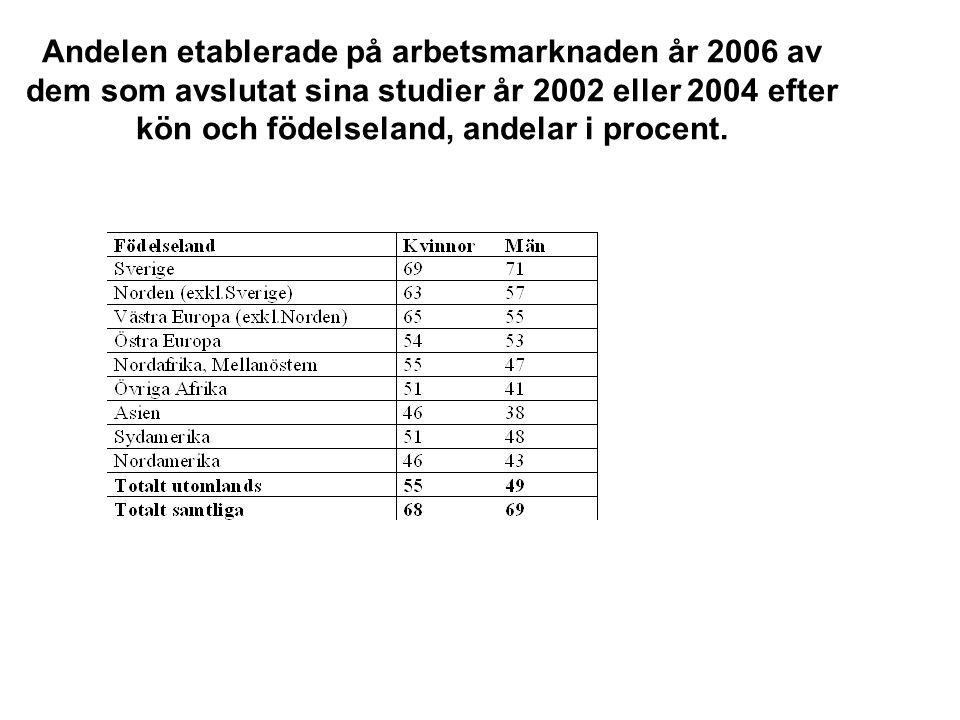 Andelen etablerade på arbetsmarknaden år 2006 av dem som avslutat sina studier år 2002 eller 2004 efter kön och födelseland, andelar i procent.