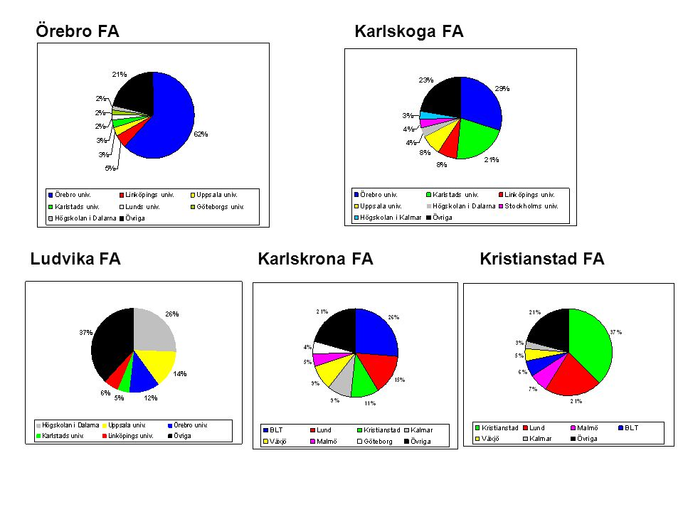 Överrepresenterade yrken (SSYK4) inom Ludvika FA år 2006.