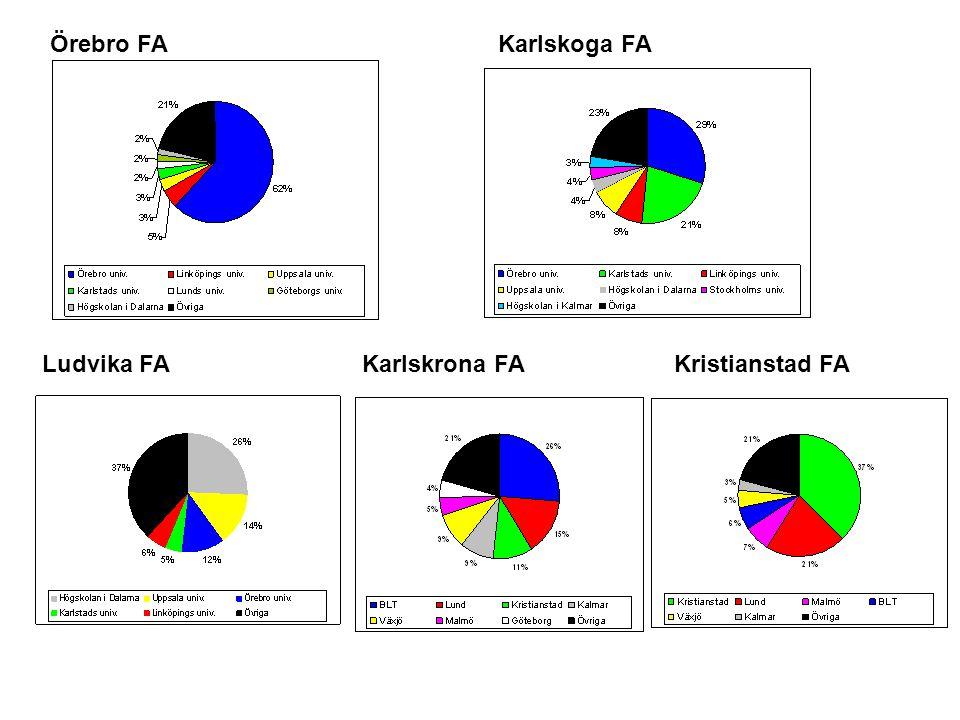 Örebro FAKarlskoga FA Ludvika FAKarlskrona FAKristianstad FA