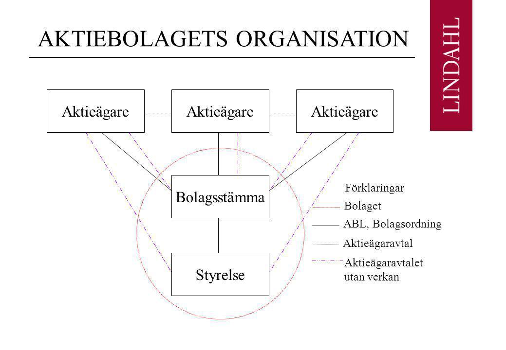 AKTIEBOLAGETS ORGANISATION Aktieägare Styrelse Bolagsstämma Bolaget ABL, Bolagsordning Aktieägaravtal Aktieägaravtalet utan verkan Förklaringar