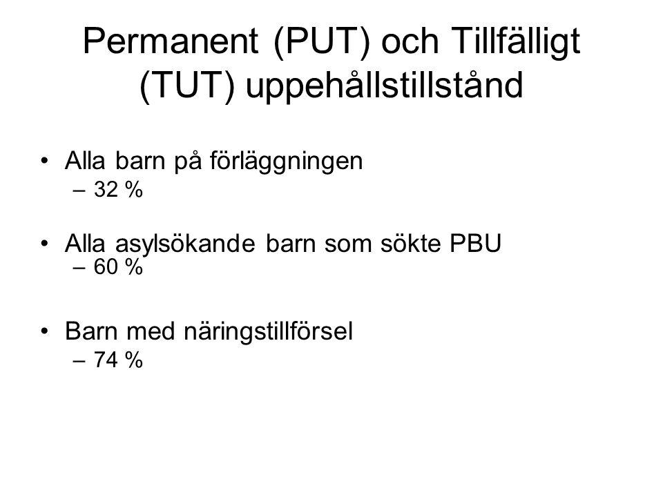 Permanent (PUT) och Tillfälligt (TUT) uppehållstillstånd •Alla barn på förläggningen –32 % •Alla asylsökande barn som sökte PBU –60 % •Barn med näring