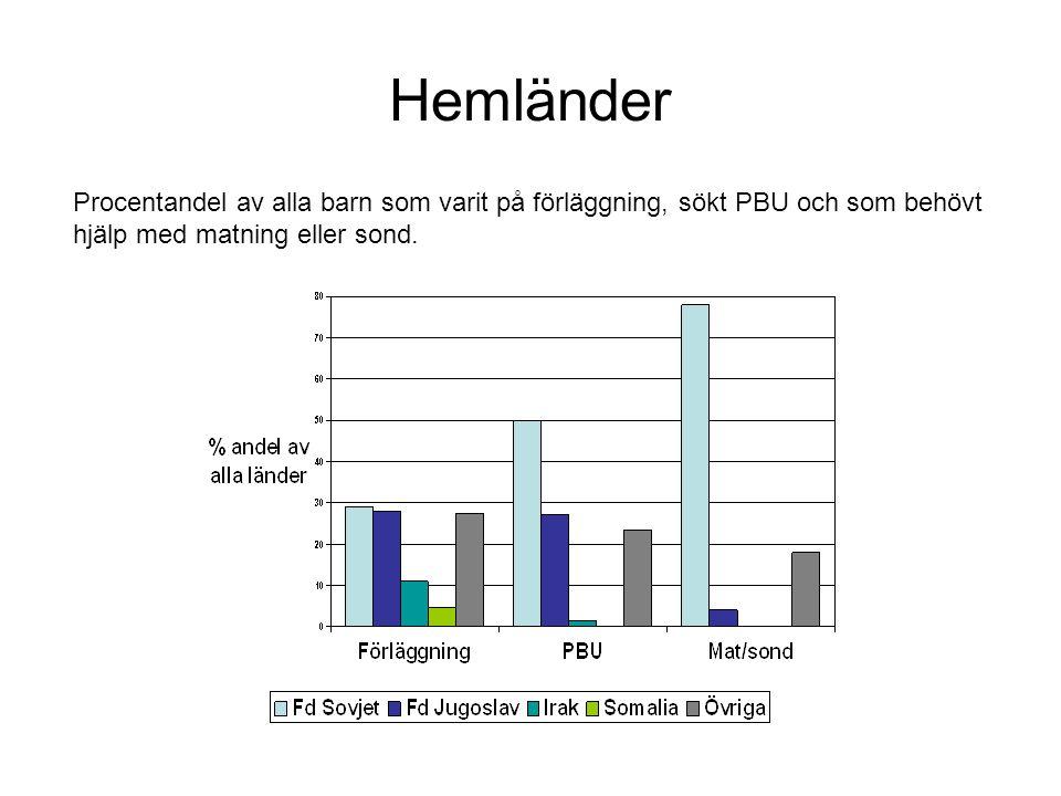 Tillstånd före ankomst till Sverige •Alla asylsökande barn som sökte PBU –40 % har varit med om traumatiska händelser –19 % problem •Barn som behövt näringstillförsel –55 % har varit med om traumatiska händelser –22 % problem