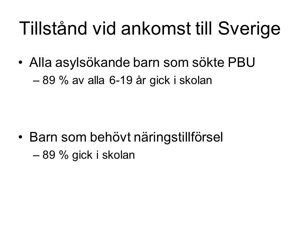 Tillstånd vid ankomst till Sverige •Alla asylsökande barn som sökte PBU –89 % av alla 6-19 år gick i skolan •Barn som behövt näringstillförsel –89 % g