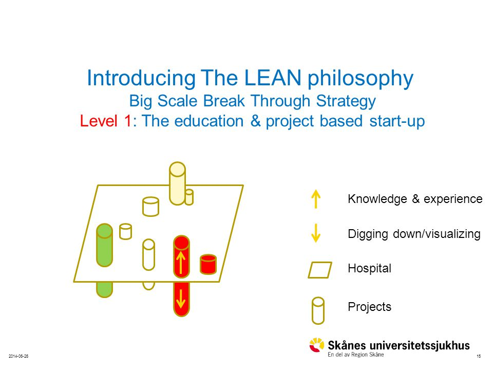 152014-06-26 Hospital Projects Knowledge & experience Digging down/visualizing Introducing The LEAN philosophy Big Scale Break Through Strategy Level 1: The education & project based start-up