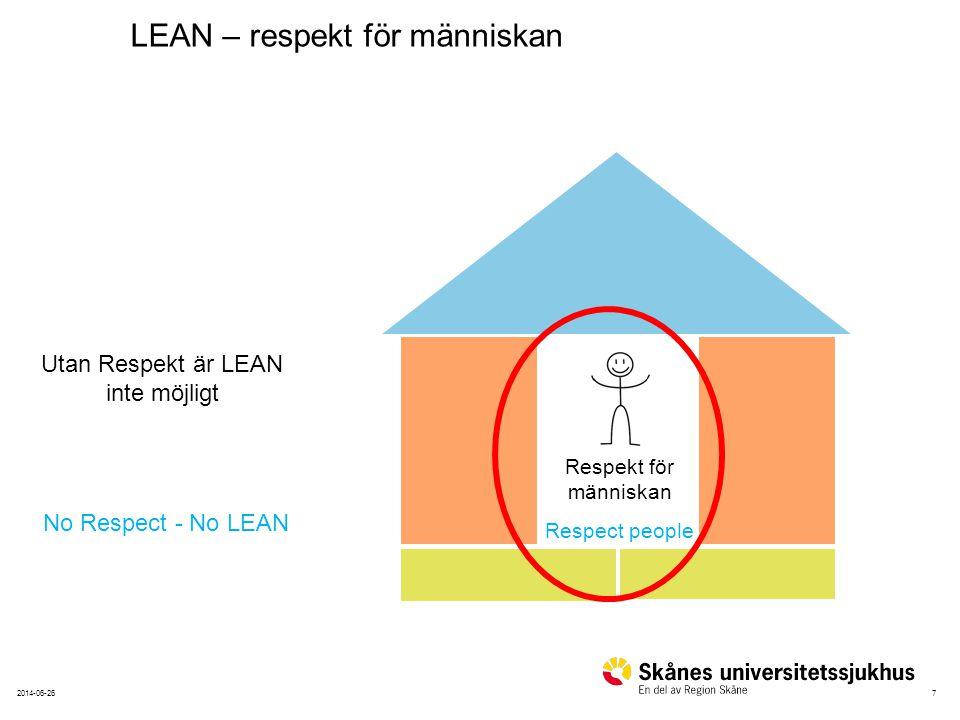 72014-06-26 Respekt för människan Respect people Utan Respekt är LEAN inte möjligt No Respect - No LEAN LEAN – respekt för människan