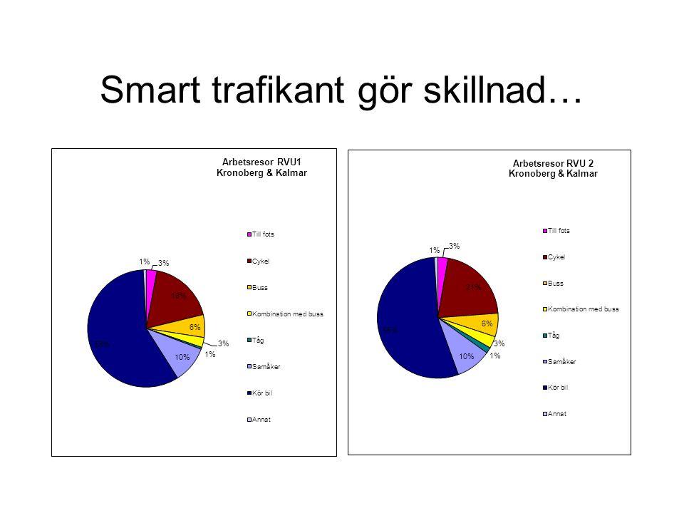 Smart trafikant gör skillnad…