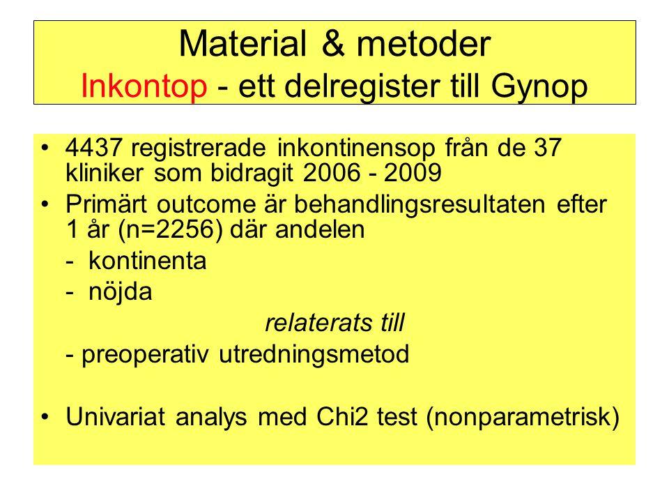 Material & metoder Inkontop - ett delregister till Gynop •4437 registrerade inkontinensop från de 37 kliniker som bidragit 2006 - 2009 •Primärt outcom