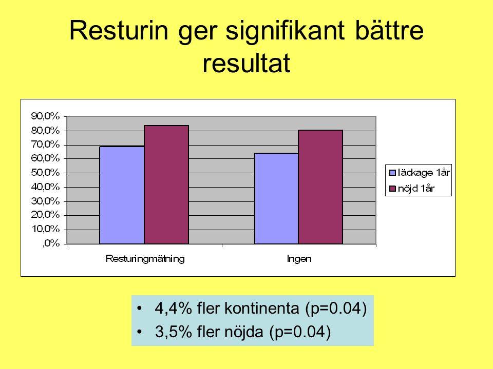 Resturin ger signifikant bättre resultat •4,4% fler kontinenta (p=0.04) •3,5% fler nöjda (p=0.04)