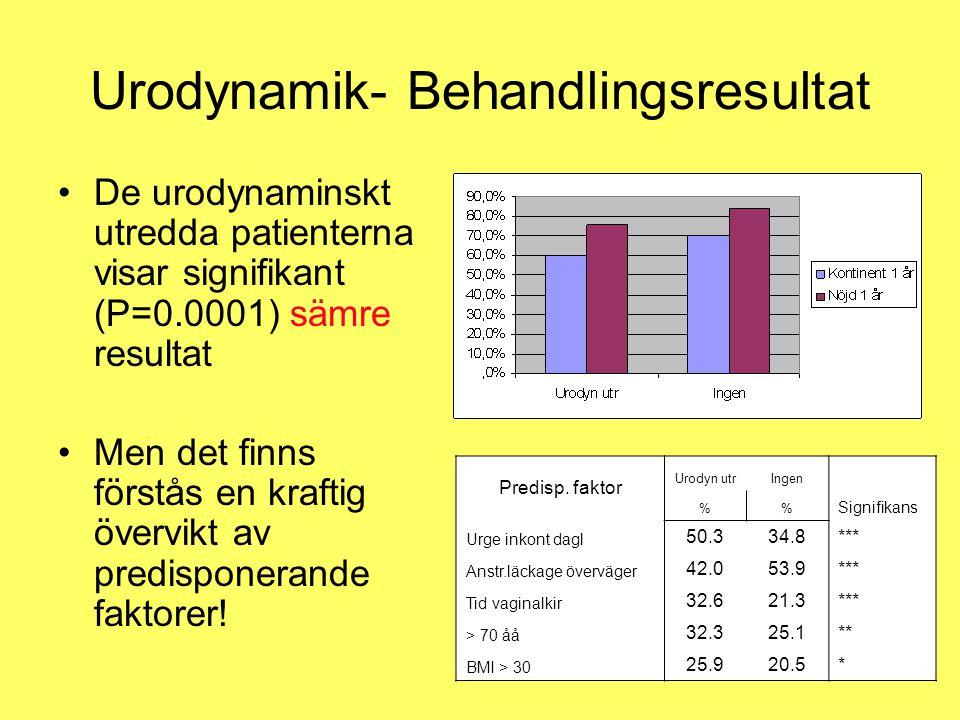 Urodynamik- Behandlingsresultat •De urodynaminskt utredda patienterna visar signifikant (P=0.0001) sämre resultat •Men det finns förstås en kraftig öv